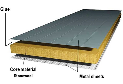 http://www.rockwool-sandwichpanel.com/files/RSP/SWP%20technology/Definition/SWP%20definition_2.jpg